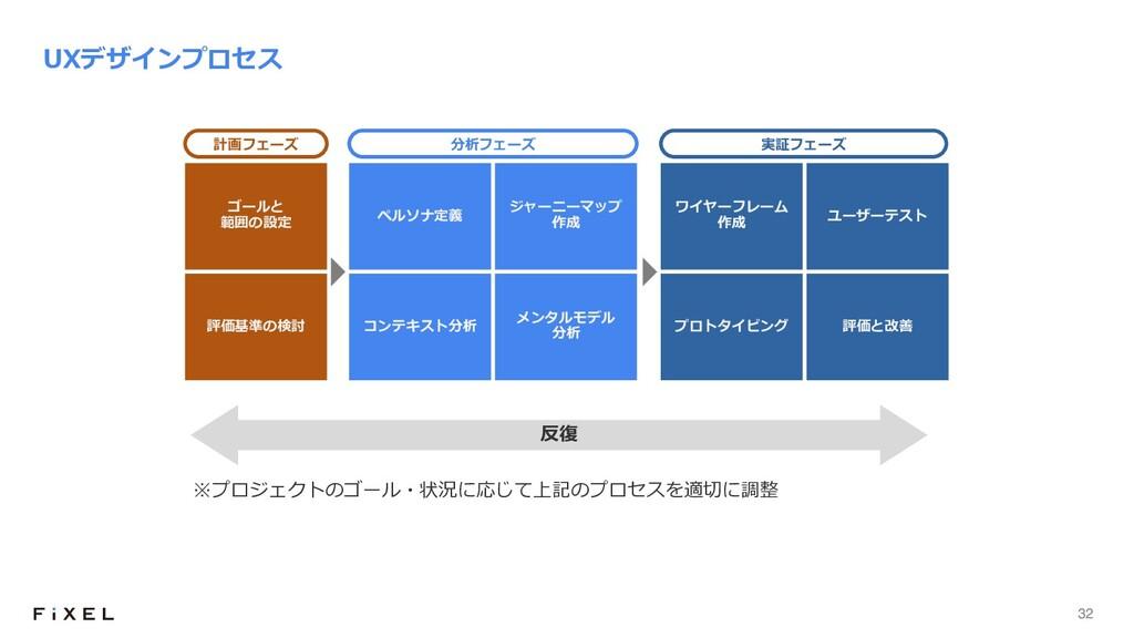 32 UXデザインプロセス ※プロジェクトのゴール・状況に応じて上記のプロセスを適切に調整 反...