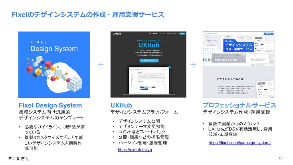 59 Fixelのデザインシステムの作成・運⽤⽀援サービス • デザインシステム公開 • デザ...