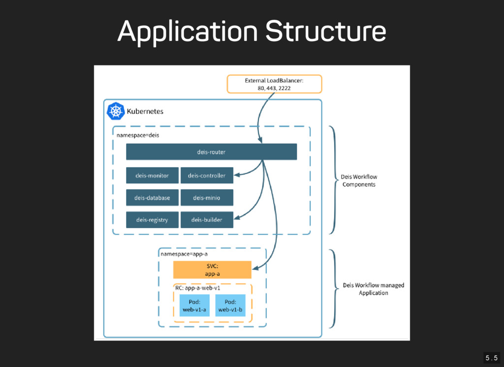 5 . 5 Application Structure