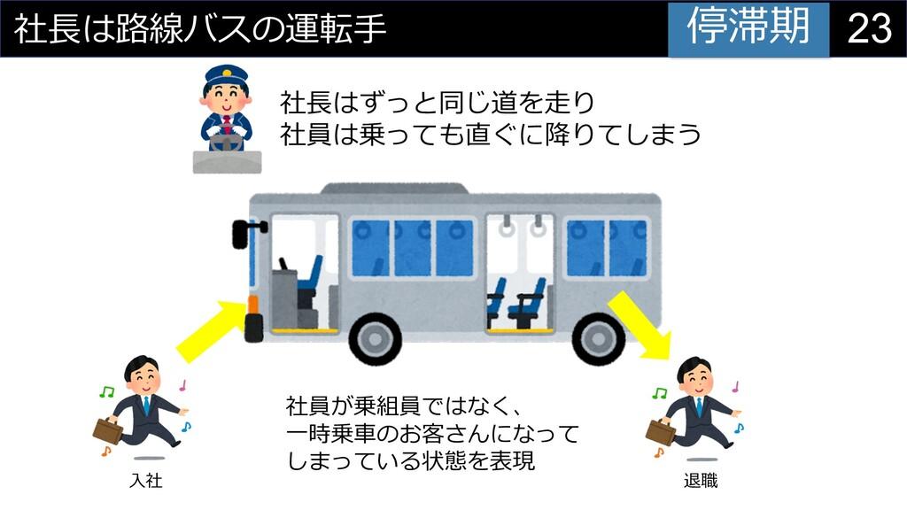 23 社⻑は路線バスの運転⼿ ⼊社 退職 社⻑はずっと同じ道を⾛り 社員は乗っても直ぐに降りて...