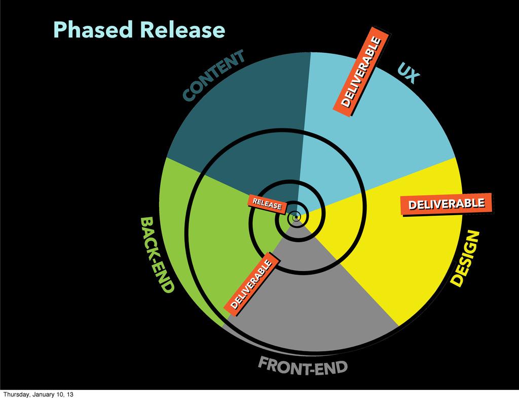 Phased Release BACK-END FRONT-END DESIGN C O NT...