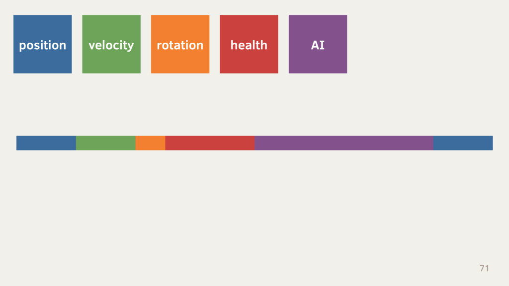 71 position velocity rotation health AI