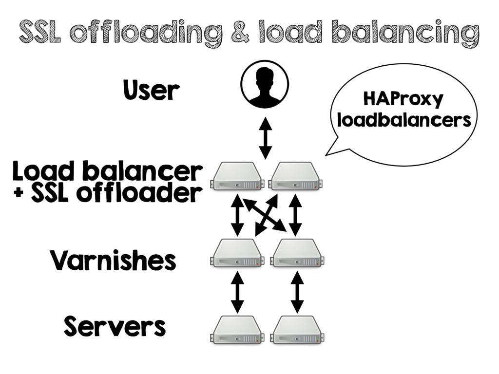 User SSL offloading & load balancing Varnishes ...