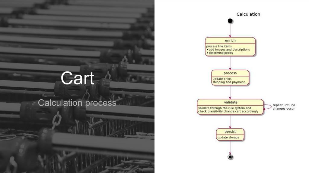 Cart Calculation process
