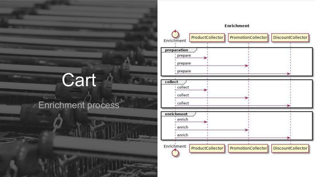 Cart Enrichment process