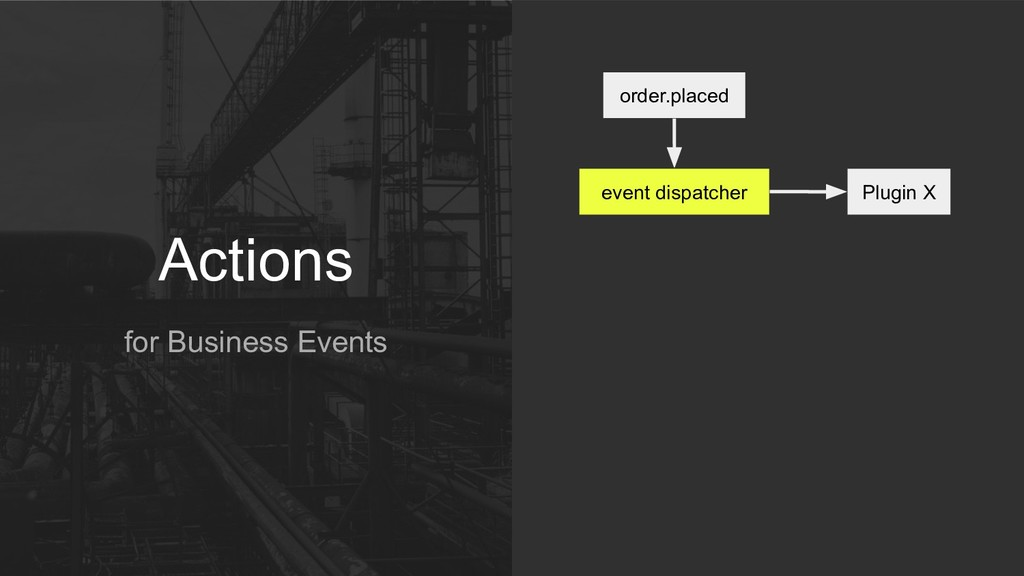Actions for Business Events order.placed event ...