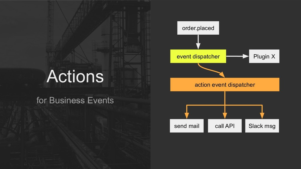 Actions for Business Events order.placed action...