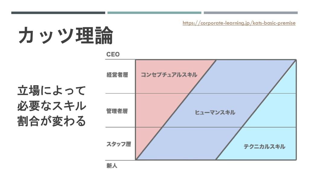 カッツ理論 立場によって 必要なスキル 割合が変わる https://corporate-le...
