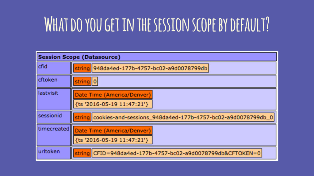 What do you get in the session scope by default?