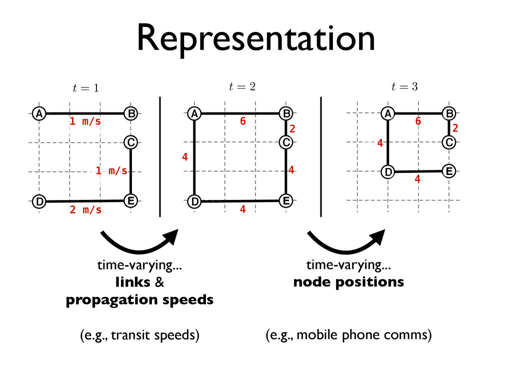 Representation time-varying... links & propagat...