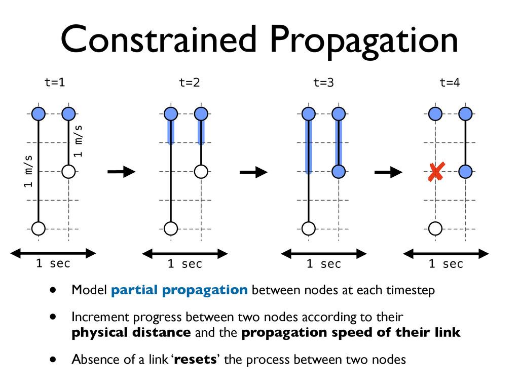 Constrained Propagation • Model partial propaga...
