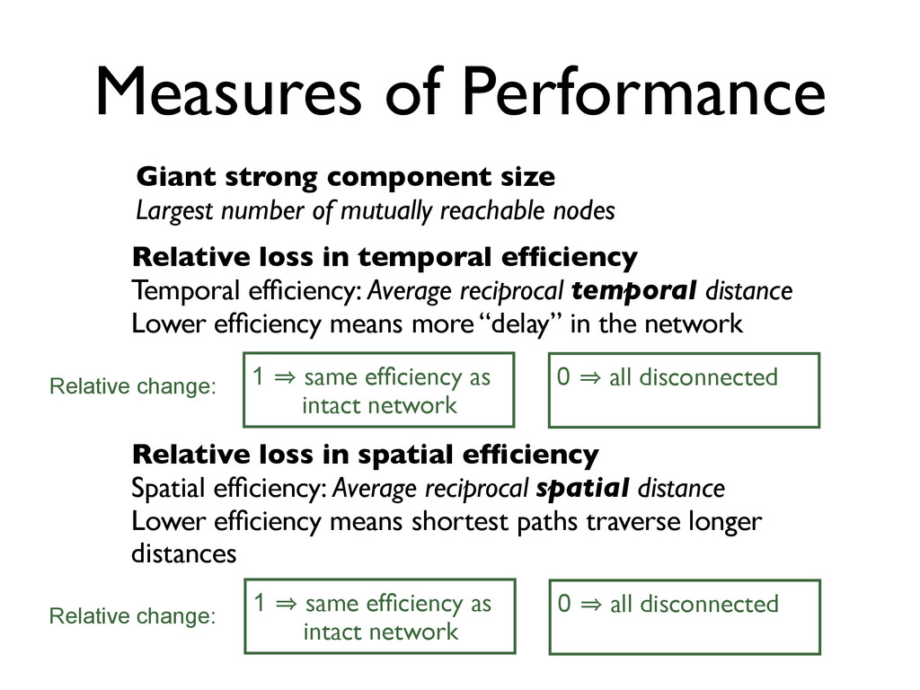 Measures of Performance Giant strong component ...
