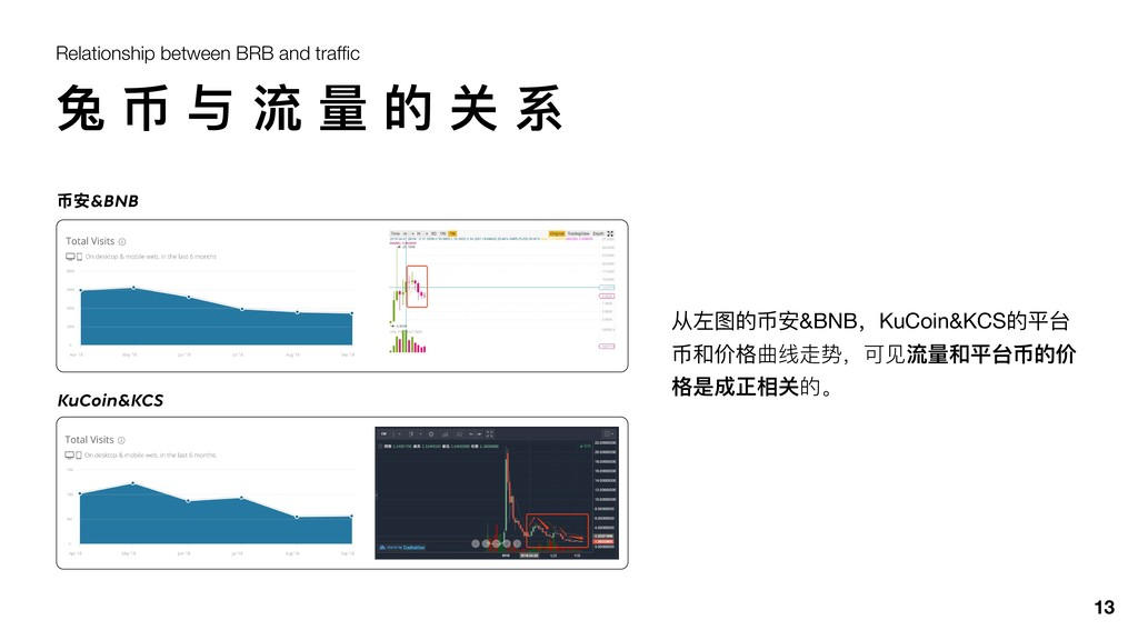 13 Relationship between BRB and traffic 兔 币 与 流 ...
