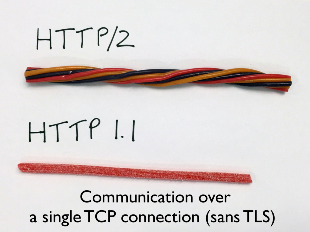 Communication over a single TCP connection (san...
