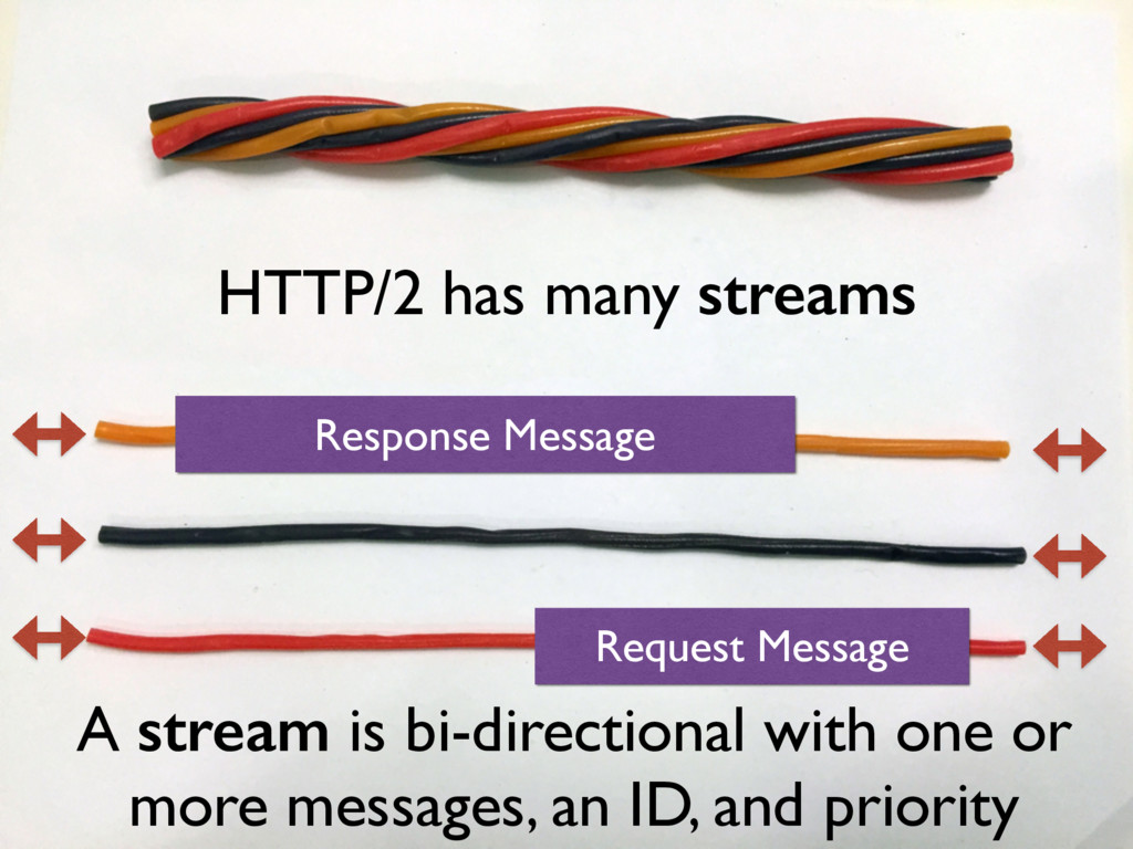 HTTP/2 has many streams Request Message A strea...