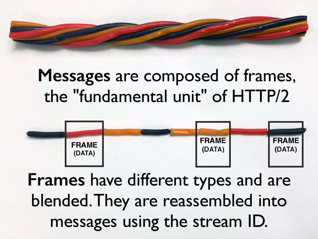 "Messages are composed of frames, the ""fundament..."