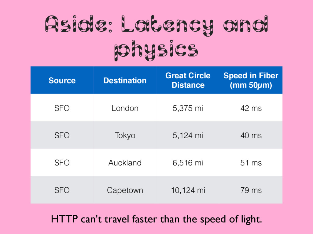 Aside: Latency and physics Source Destination G...