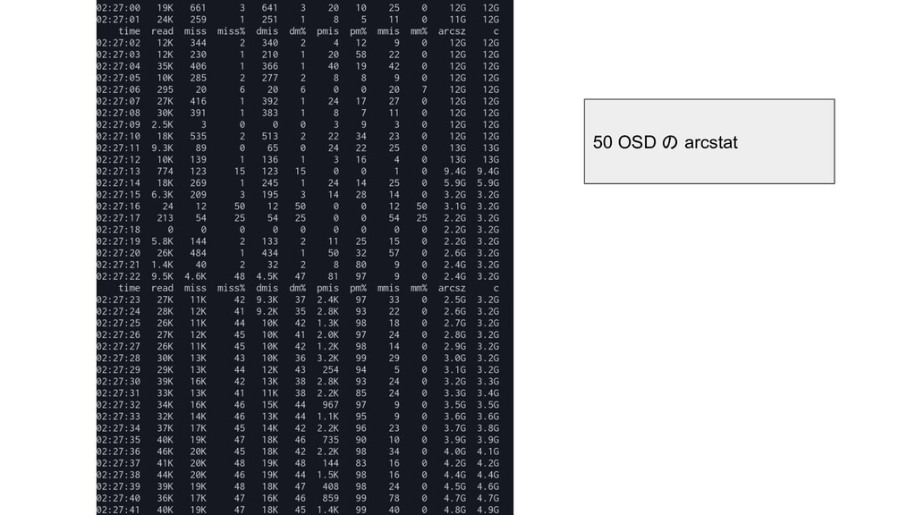 50 OSD の arcstat