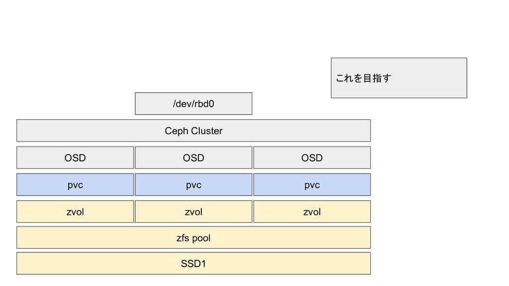 SSD1 zvol pvc OSD zvol pvc OSD zvol pvc OSD Cep...