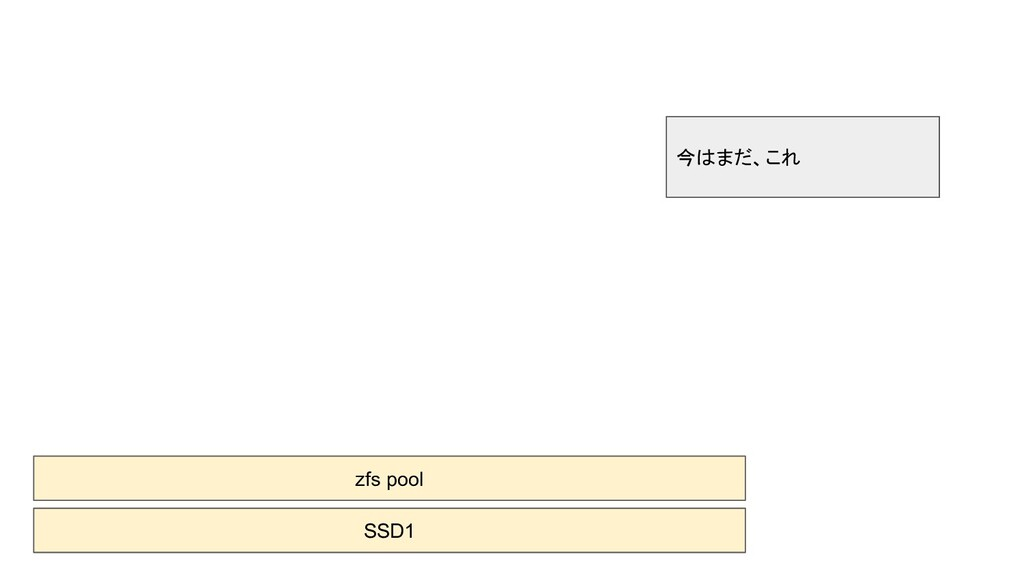 SSD1 zfs pool 今はまだ、これ