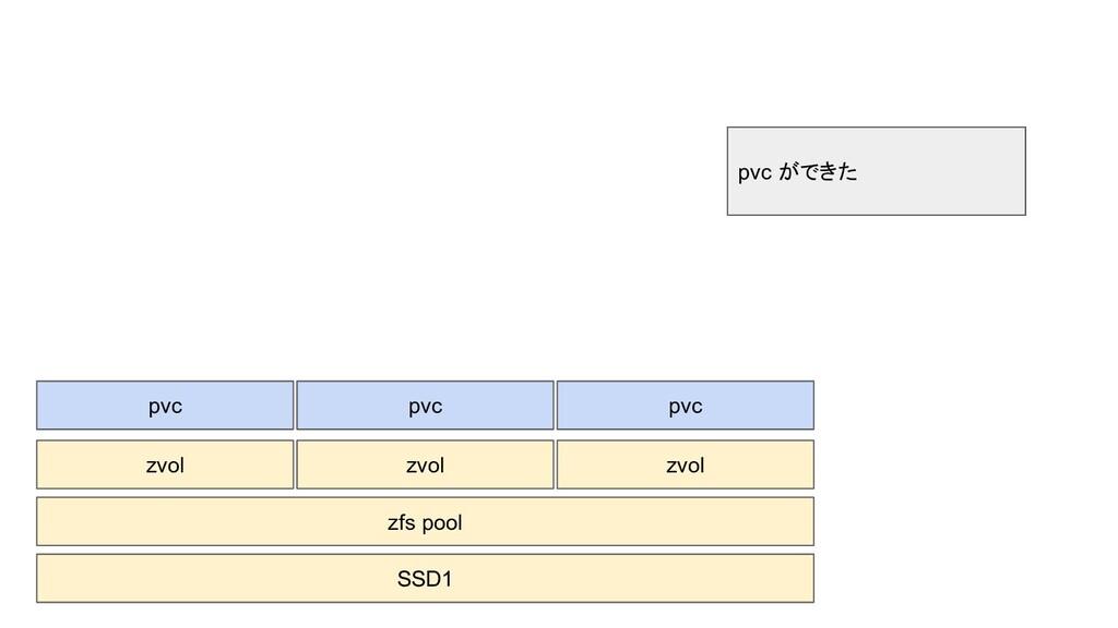 SSD1 zvol pvc zvol pvc zvol pvc zfs pool pvc がで...