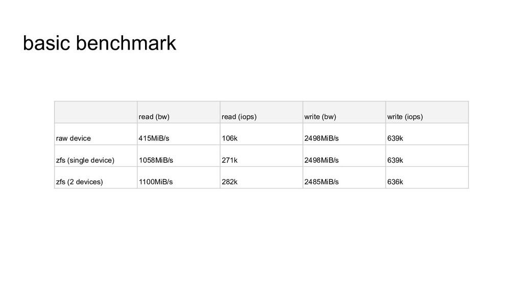 basic benchmark read (bw) read (iops) write (bw...
