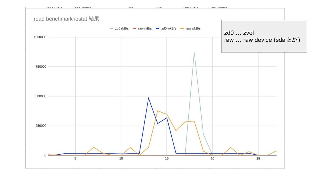 zd0 … zvol raw … raw device (sda とか)