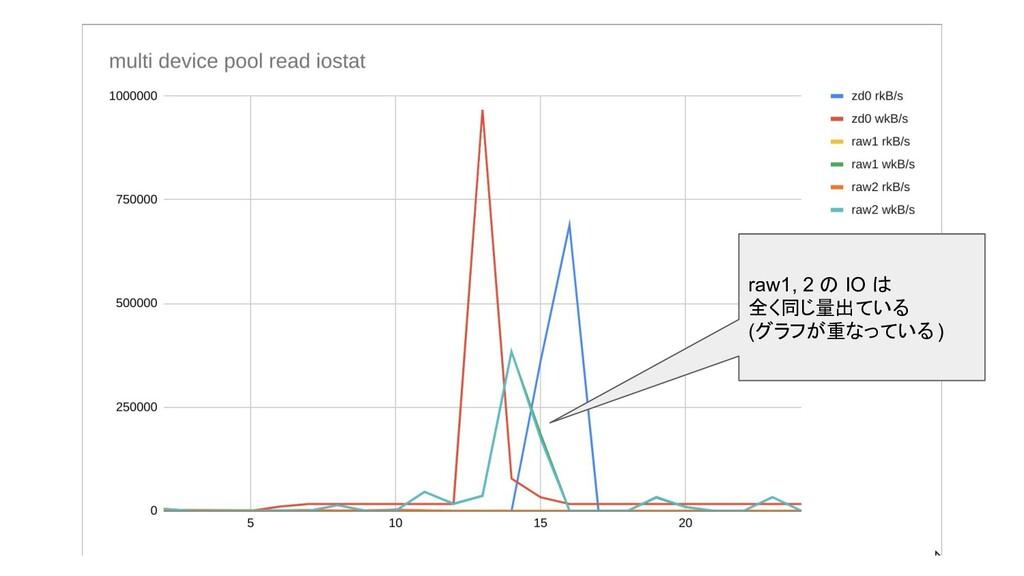raw1, 2 の IO は 全く同じ量出ている (グラフが重なっている )