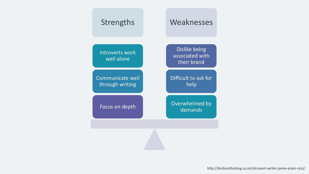 Strengths Weaknesses Overwhelmed by demands Dif...
