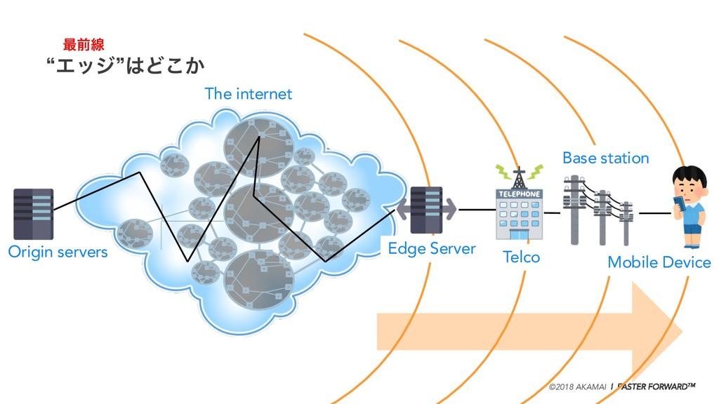 ©2018 AKAMAI   FASTER FORWARDTM Origin servers ...