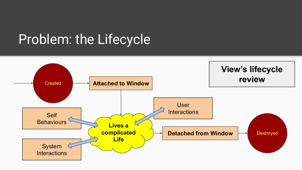Problem: the Lifecycle Created Destroyed Attach...