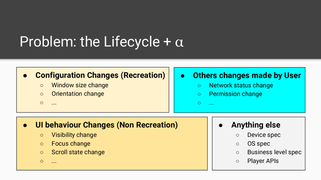 Problem: the Lifecycle + α ● Configuration Chan...