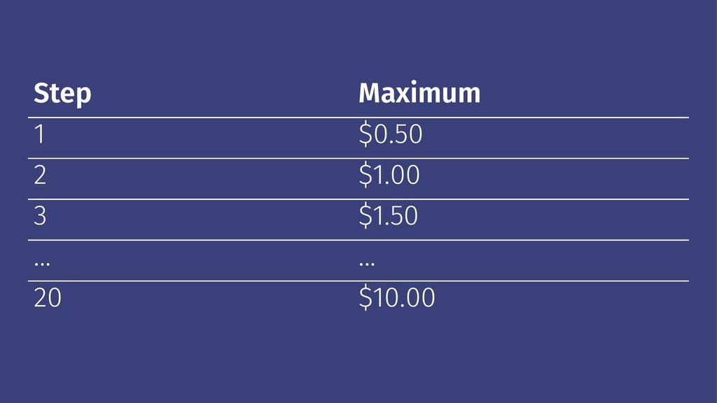 Step Maximum 1 $0.50 2 $1.00 3 $1.50 ... ... 20...