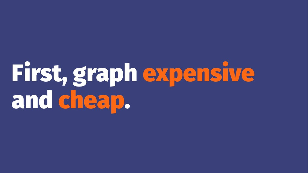 First, graph expensive and cheap.