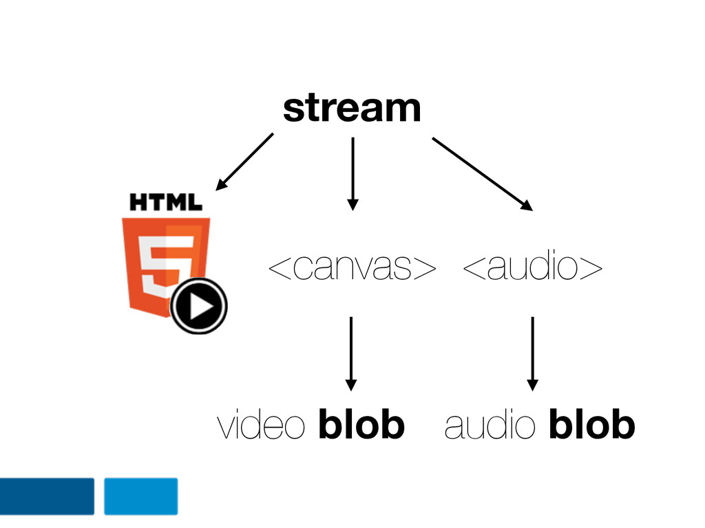 stream <canvas> <audio> video blob audio blob