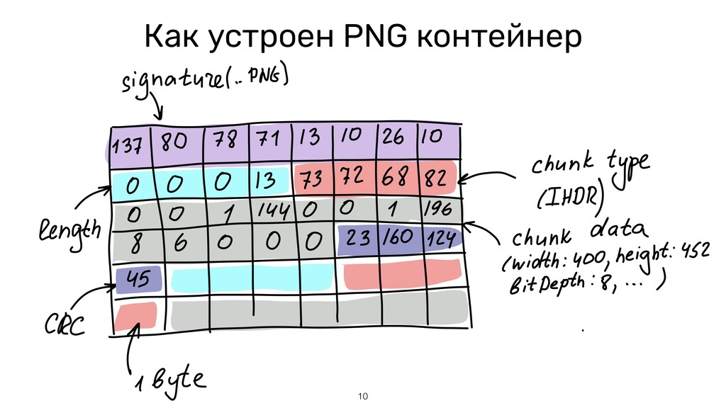 Как устроен PNG контейнер 10