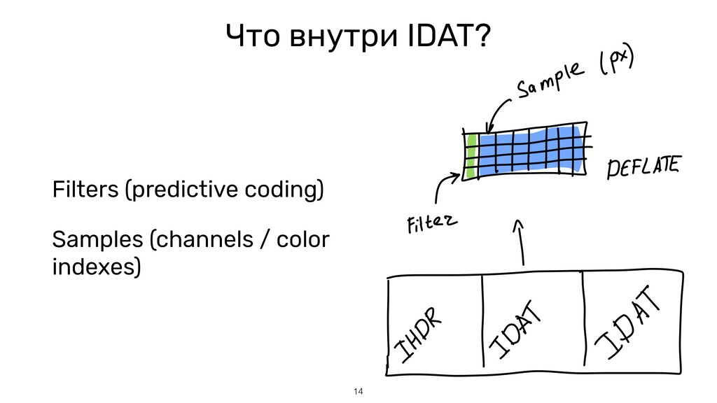 Что внутри IDAT? Filters (predictive coding) Sa...
