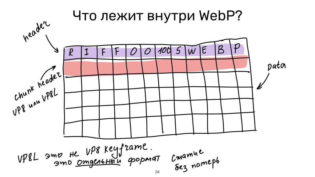 Что лежит внутри WebP? 34