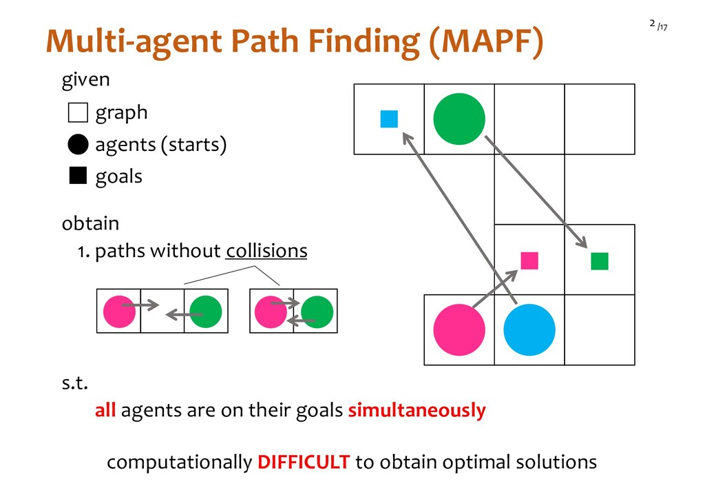 /17 2 Multi-agent Path Finding (MAPF) given age...