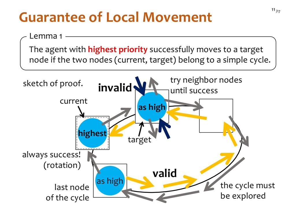 /17 11 Guarantee of Local Movement sketch of pr...