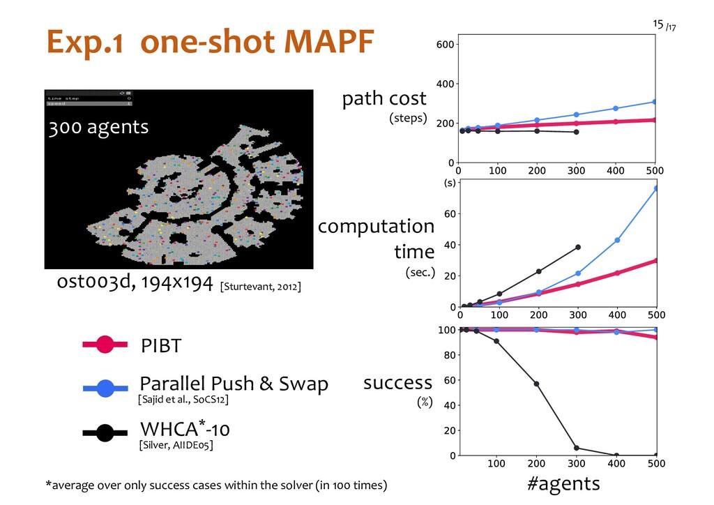 /17 15 Exp.1 one-shot MAPF Parallel Push & Swap...