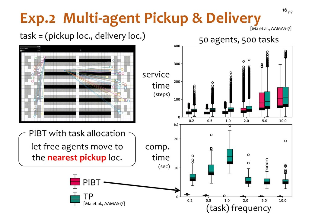 /17 16 Exp.2 Multi-agent Pickup & Delivery [Ma ...