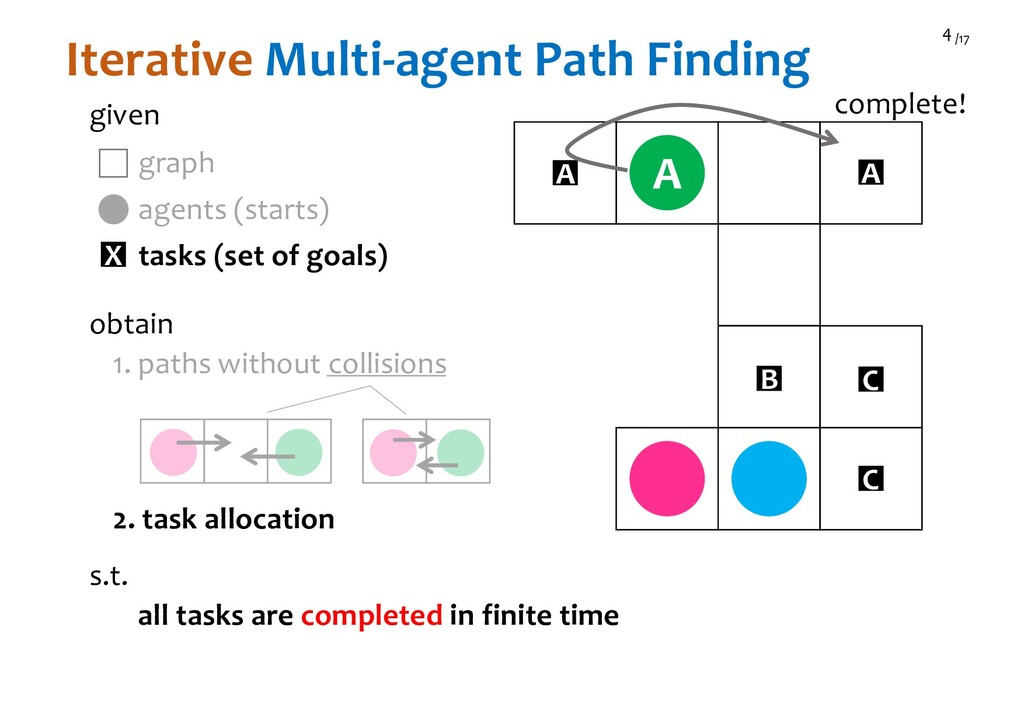 /17 4 Iterative Multi-agent Path Finding given ...