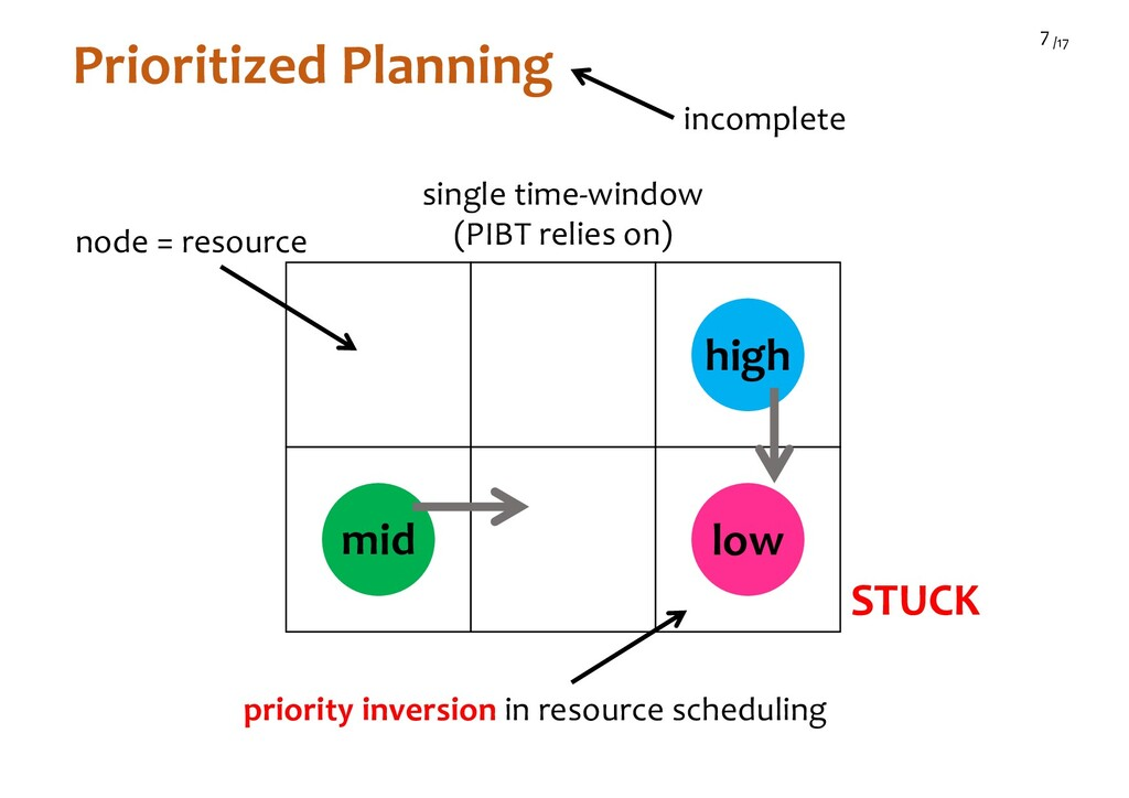 /17 7 Prioritized Planning high low mid STUCK i...
