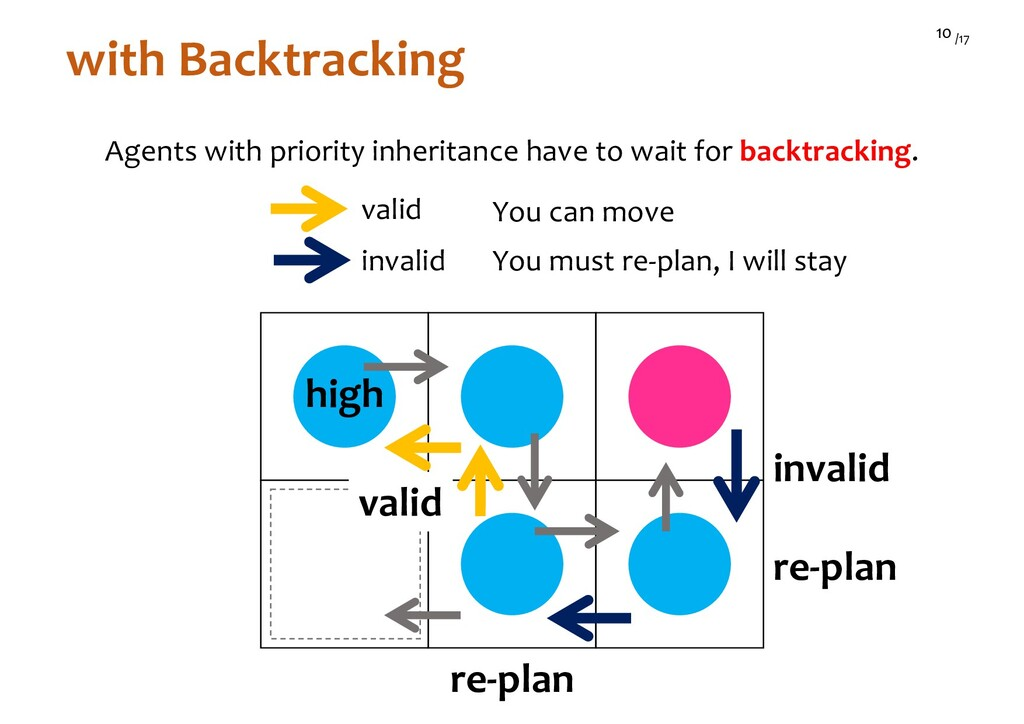 /17 10 with Backtracking high Agents with prior...