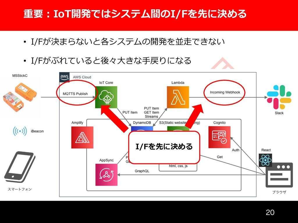 重要︓IoT開発ではシステム間のI/Fを先に決める  • I/Fが決まらないと各システムの...