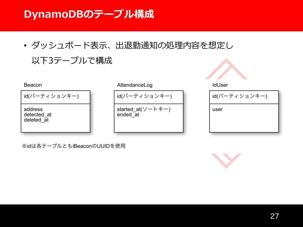 DynamoDBのテーブル構成  • ダッシュボード表⽰、出退勤通知の処理内容を想定し 以...