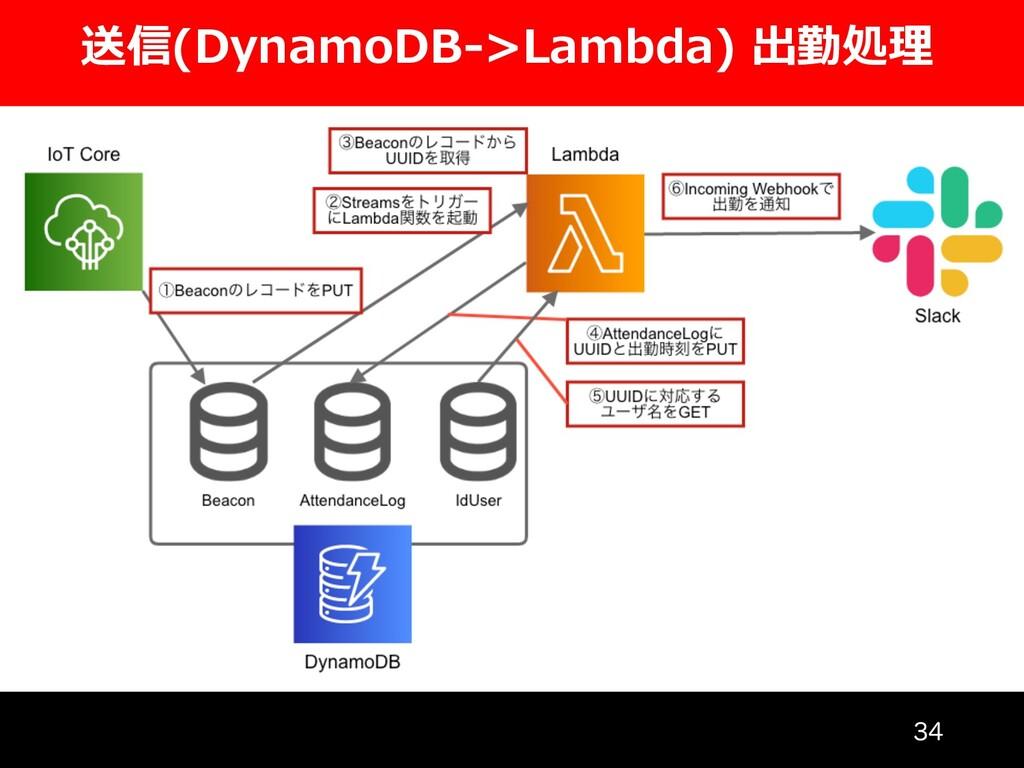送信(DynamoDB->Lambda) 出勤処理