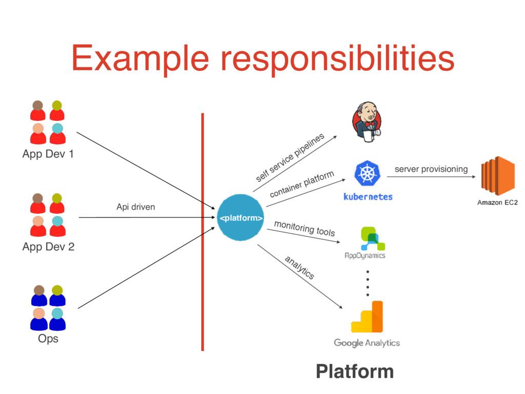 Example responsibilities Platform <platform> Ap...