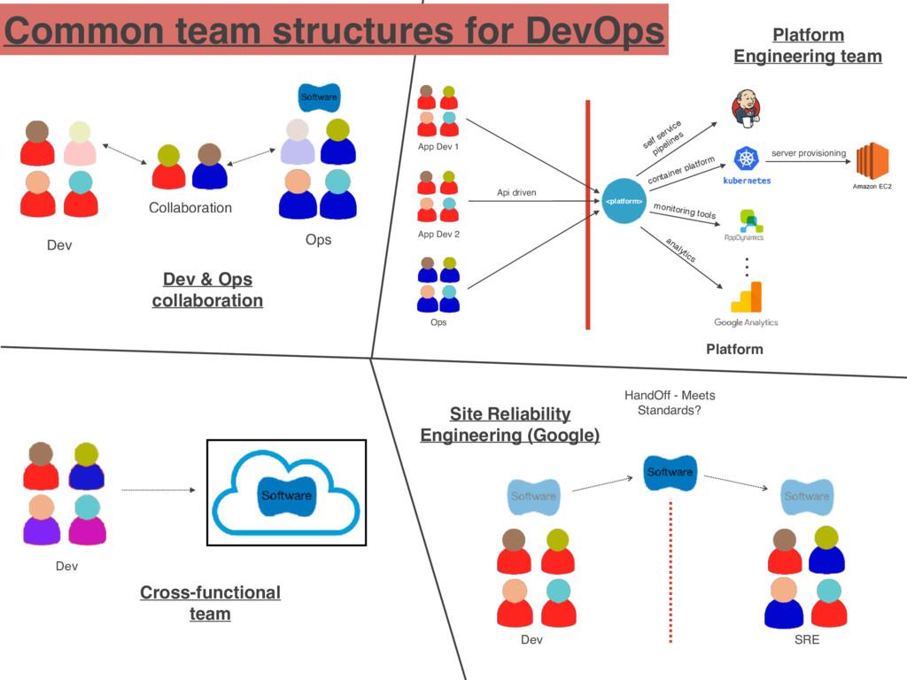 Common team structures for DevOps Dev & Ops col...